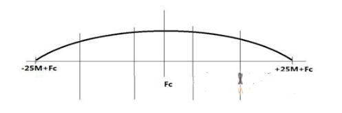 如何使用USRP-2921監測寬帶頻譜