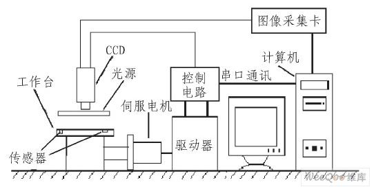 PCB手动外观检查机的总体结构及原理解析