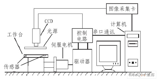 PCB手動外(wai)觀檢查機的總(zong)體(ti)結(jie)構及原理(li)解析