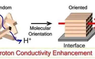 通过提高质子传导膜的效率,来改善氢燃料电池性能