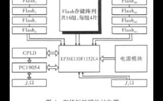 使用C語言yuan)HDL語言在高速(su)大容(rong)量(liang)固態存(cun)儲(chu)器(qi)實現ECC算法