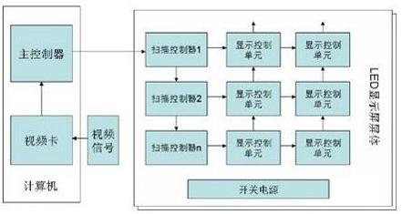 LED顯示屏系統的基本結構解析
