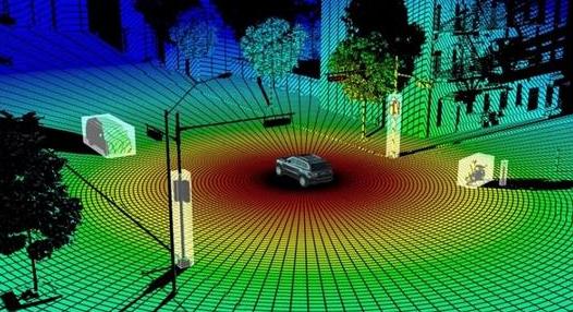 3D激光雷達的(de)現在和未來