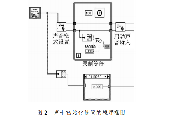 使用LabVIEW設計聲音識別系統的資料概述