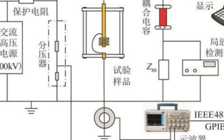 高寒环境下,低温对高铁电缆终端界面放电特性的影响