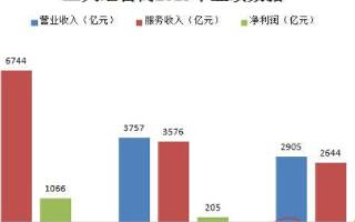 2019年三大运营商业绩数据变动幅度不大,中国移动遥遥领先