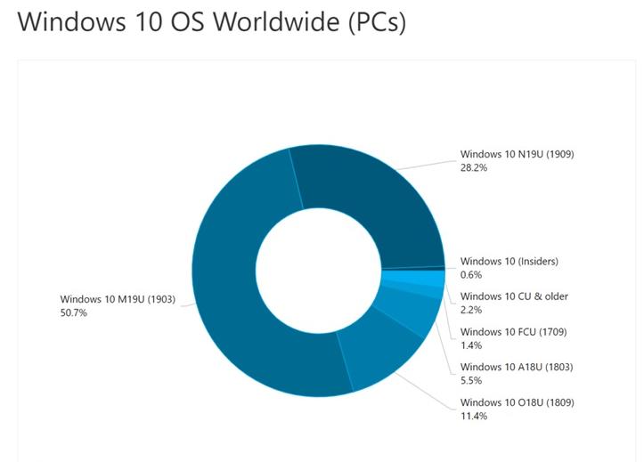 微软Win10 1909份额逐步增加 1903使用份额为50.7%