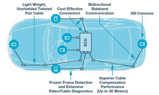 一种适合于汽车应用的新型车用摄像头及视频链路