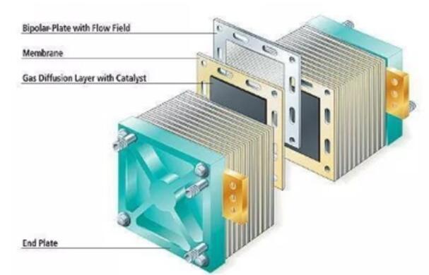 氢燃料电池构造_氢燃料电池的分类