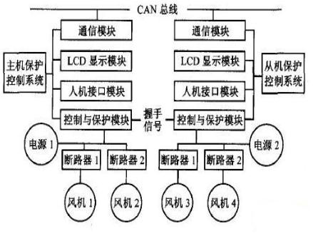 基于单片机和CAN总线技术实现双电源双风机保护系统的设计