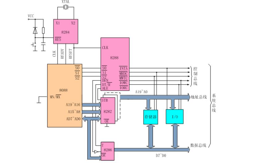 8086指令系统的详细资料说明