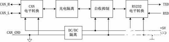 运用CAN232B转换器实现RS232/CAN网络的数据智能转换