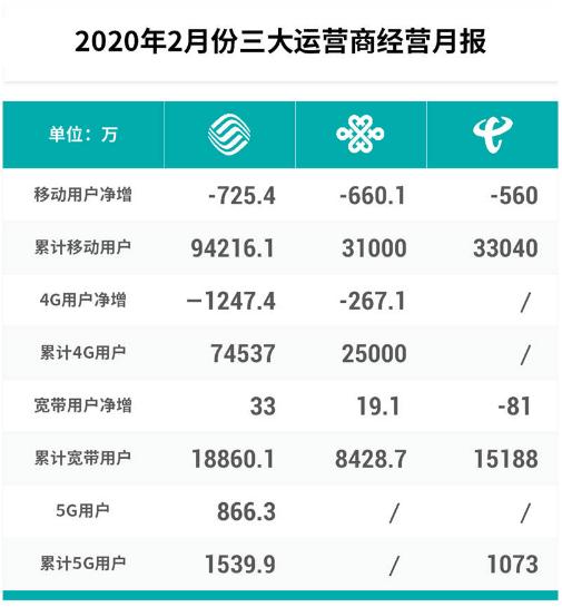 运营商的4G时代已经终结5G业务将会成为主要焦点