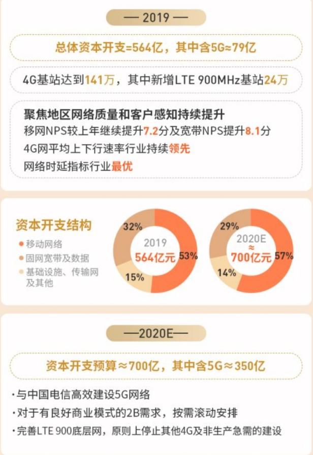 2019年中国联通的总体开支为564亿预计202...