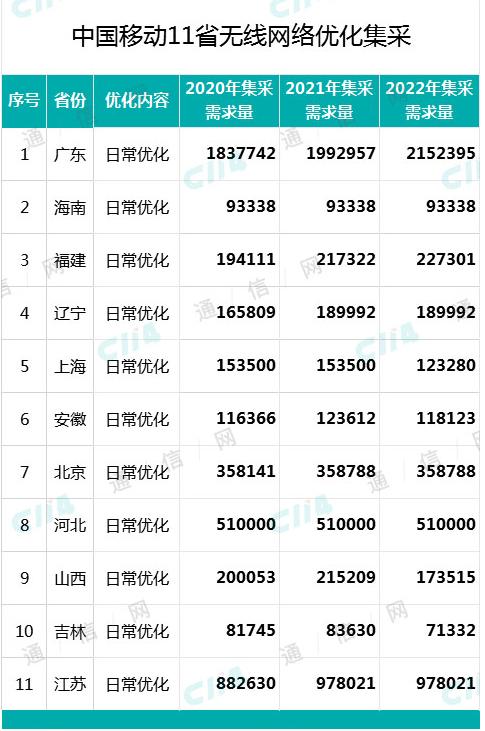 中国移动公布了新一轮11省网优集采中标候选人结果