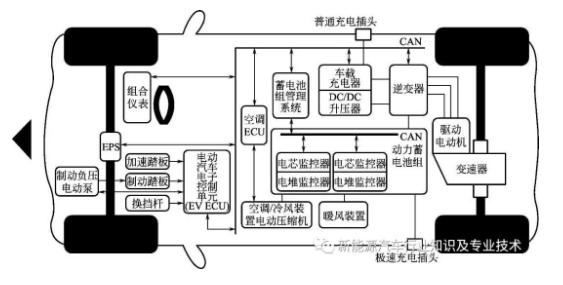 电动汽车的控制器和整车控制器的功能分析