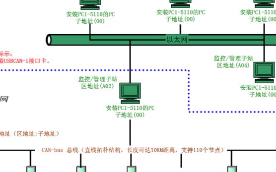 由CAN-bus网络和以太网构建远程监控/数据传输网络