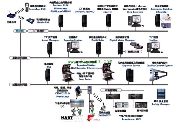 你所知道的DCS系统都有哪些,它有哪些作用?