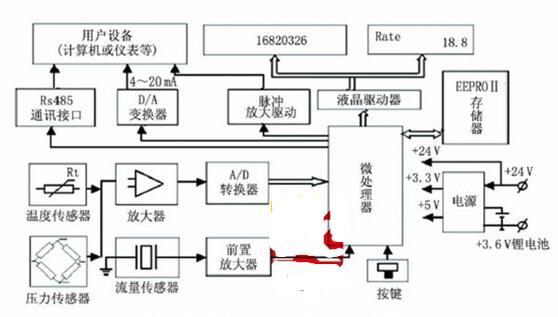 旋进旋涡流量计的工作原理_旋进旋涡流量计的特点