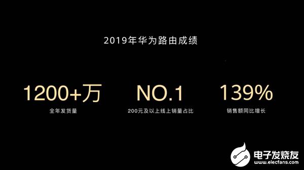 华为2019年路由全年发货量超过1200万台 销售额同比增长139%