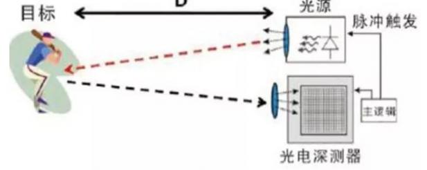 激光雷达传感器在无人驾驶中存在什么作用