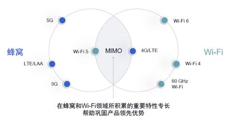 Wi-Fi 6和Wi-Fi 6 Ready如何實現共存