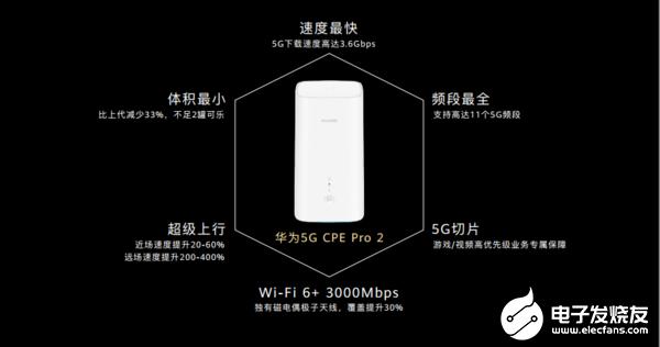 华为5G CPEPro 2正式发布支持5G双模组网和11个5G频段