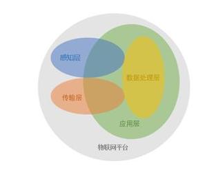 物联网技术在市场营销上的应用是怎样的