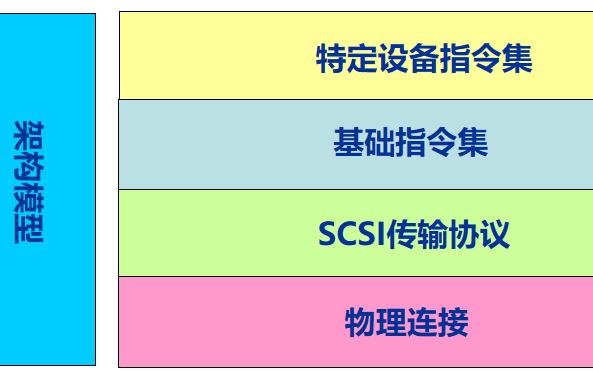 網(wang)絡存儲技(ji)術(shu)的存儲協議詳細(xi)說明