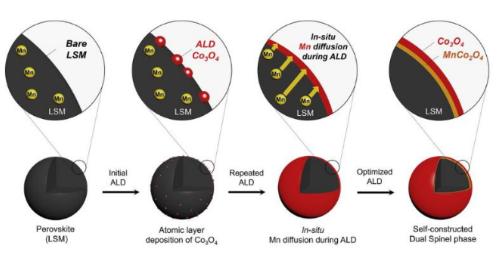 高效稳定的双功能催化剂,可助于MAB电池的充放电性能提升