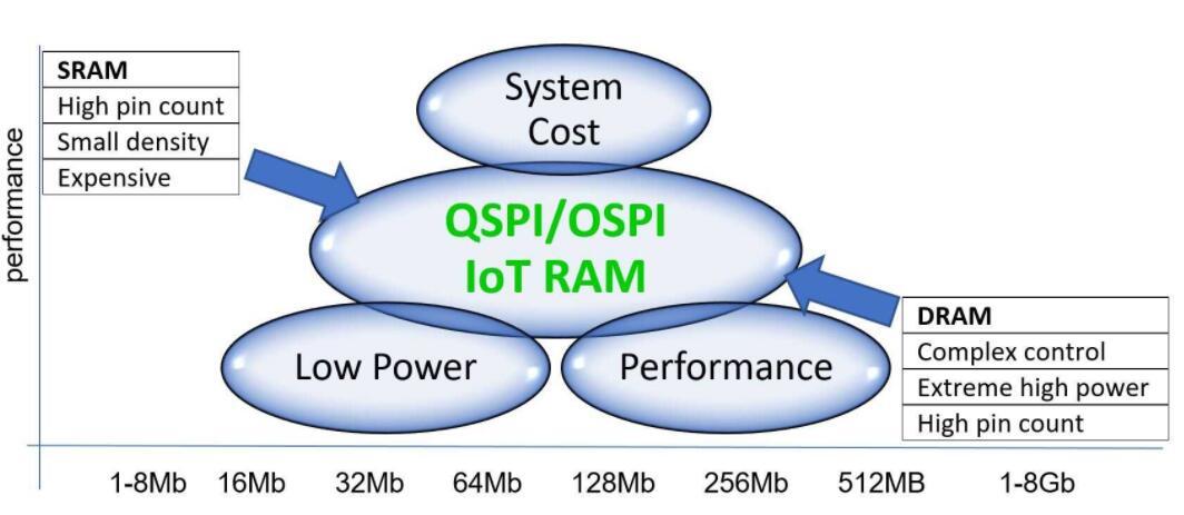 物联网ram继承PSRAM的积极特性