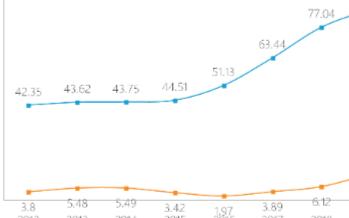 用友网络2019实现营业收入85.10亿元,坚持3.0战略净利润接近翻倍