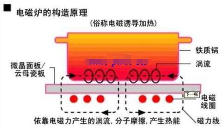 电磁炉的作业原理及构成