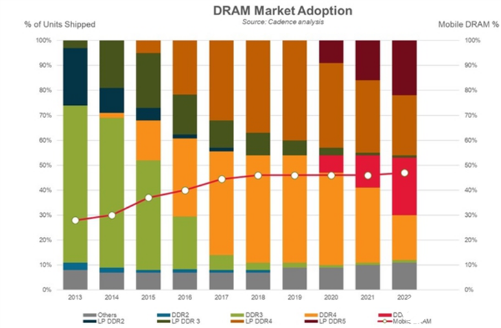 DDR5内存大规模量产还需等到明年,单条最大容量能够达到256GB