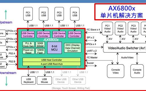 AX6800x单片机的资料说明