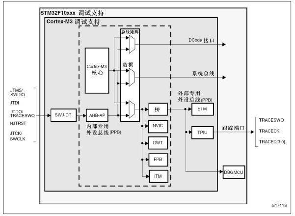 OBG調試接口在單片機中的應用解析