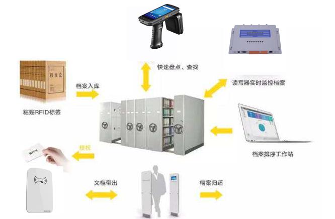 RFID档案管理具有怎样的优势