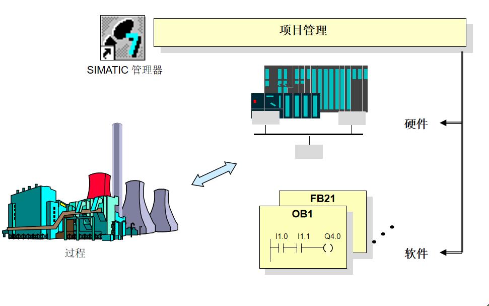 西門子PLC教程之SIMATIC管理器的資料說明