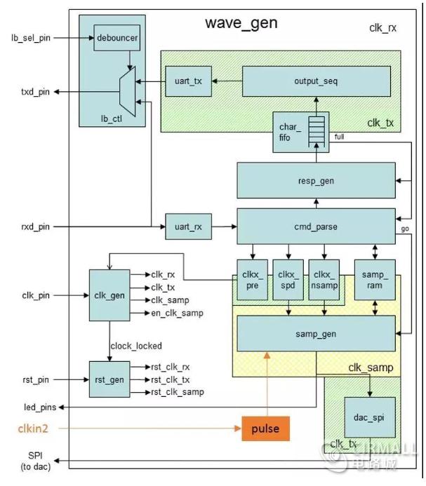 FPGA設計之時鐘(zhong)約束操作