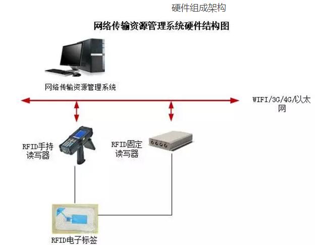網(wang)絡資源(yuan)RFID應(ying)用系統是如何實現的