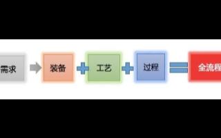 中科煜宸推出RASIC智能解决方案,面向DED为...