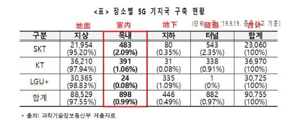 5G商用标杆韩国留下的教训