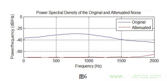 ANC耳机的ADI数字主动降噪设计方案解析