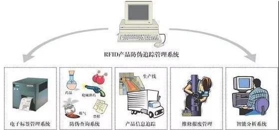 RFID物品查找系統是怎樣實現的