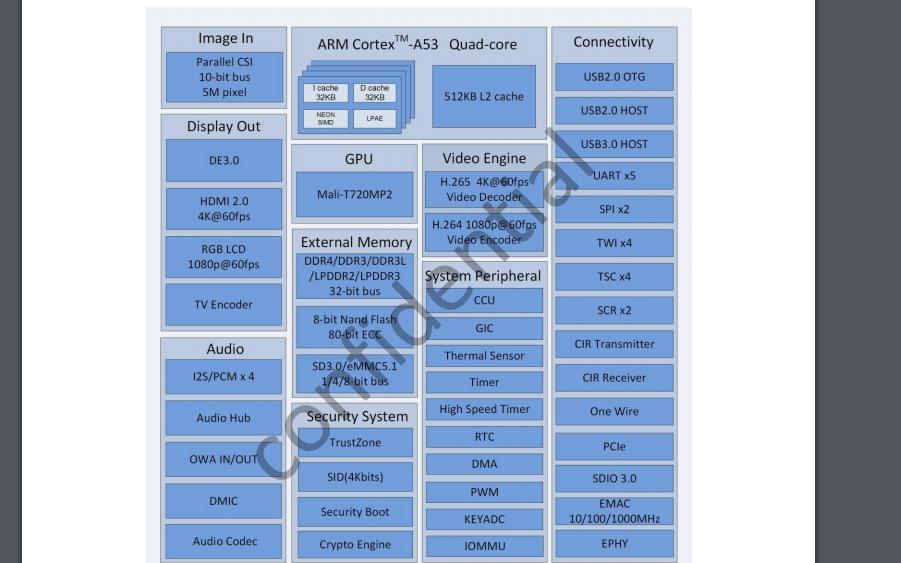 Allwinner H6四核OTT盒式处理器的详细资料介绍