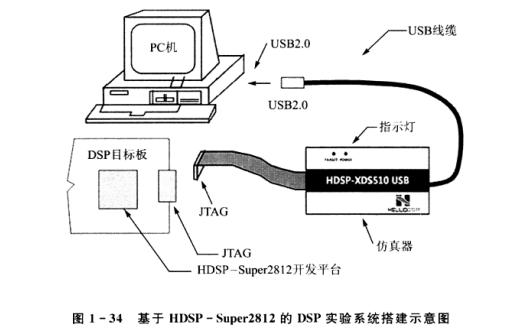 基于TMS320C55x手把手教你学DSP的PDF电子书免费下载