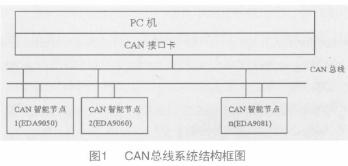 采用CAN现场总线实现煤矿系统的综合保互器的设计