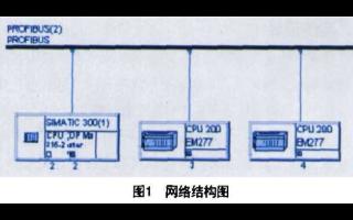 基于Simatic S7-300和PROFIBUS总线实现李家岸水文监控管理系统设计