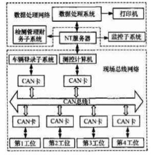 基于CAN總線技術實現汽車檢測線測控系統的設計
