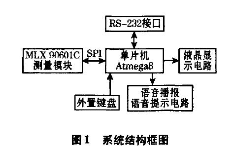 使用MLX90601C设计实现红外测温仪的详细资料说明